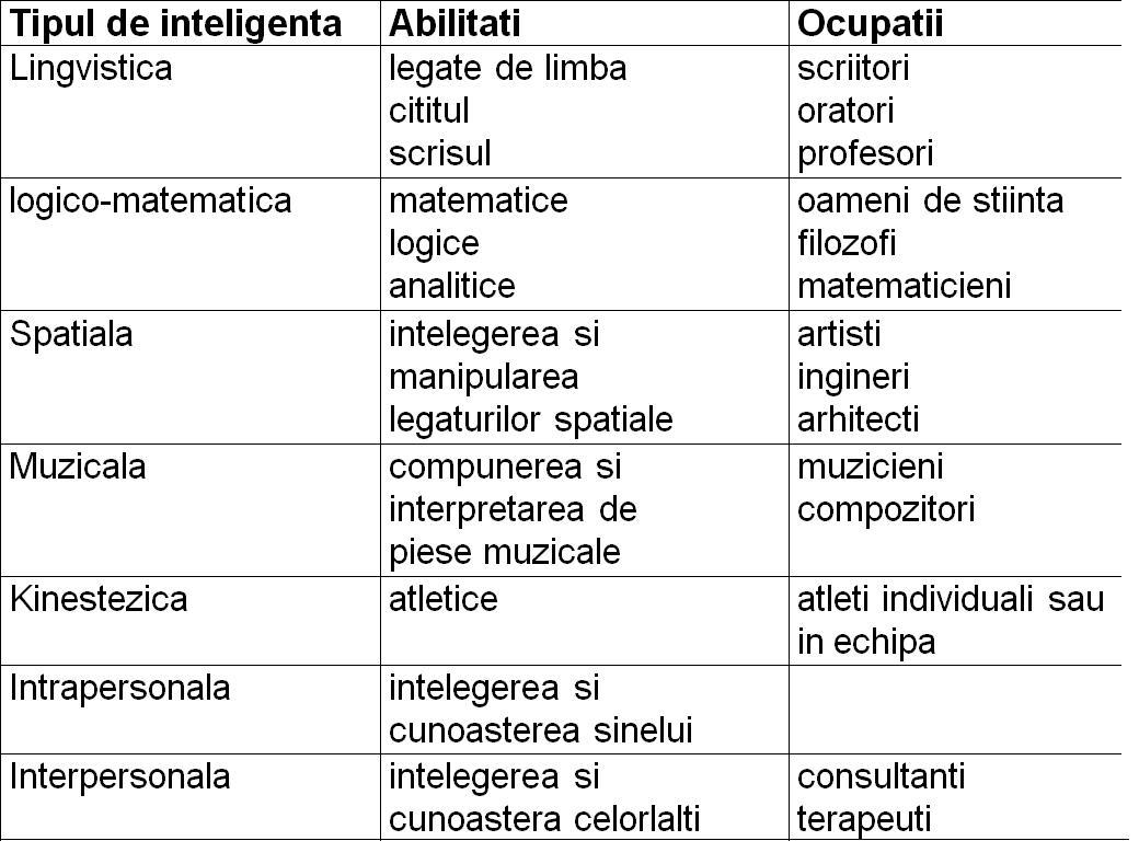 tipuri de inteligenta